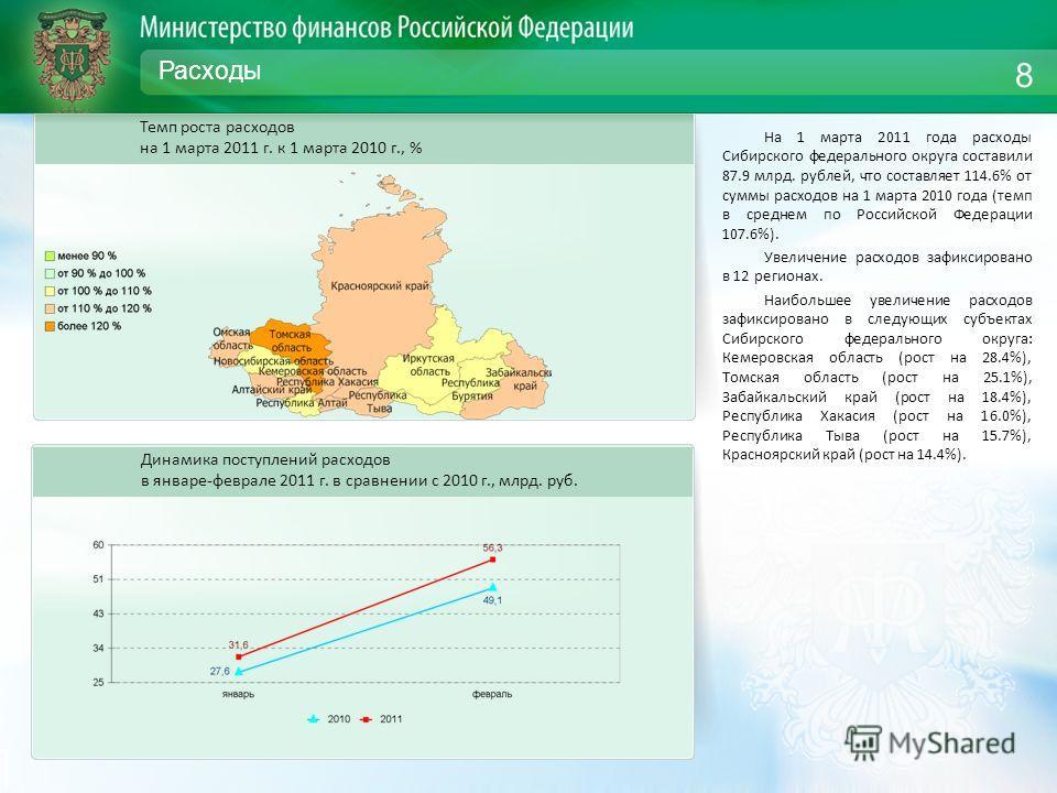 Расходы На 1 марта 2011 года расходы Сибирского федерального округа составили 87.9 млрд. рублей, что составляет 114.6% от суммы расходов на 1 марта 2010 года (темп в среднем по Российской Федерации 107.6%). Увеличение расходов зафиксировано в 12 реги