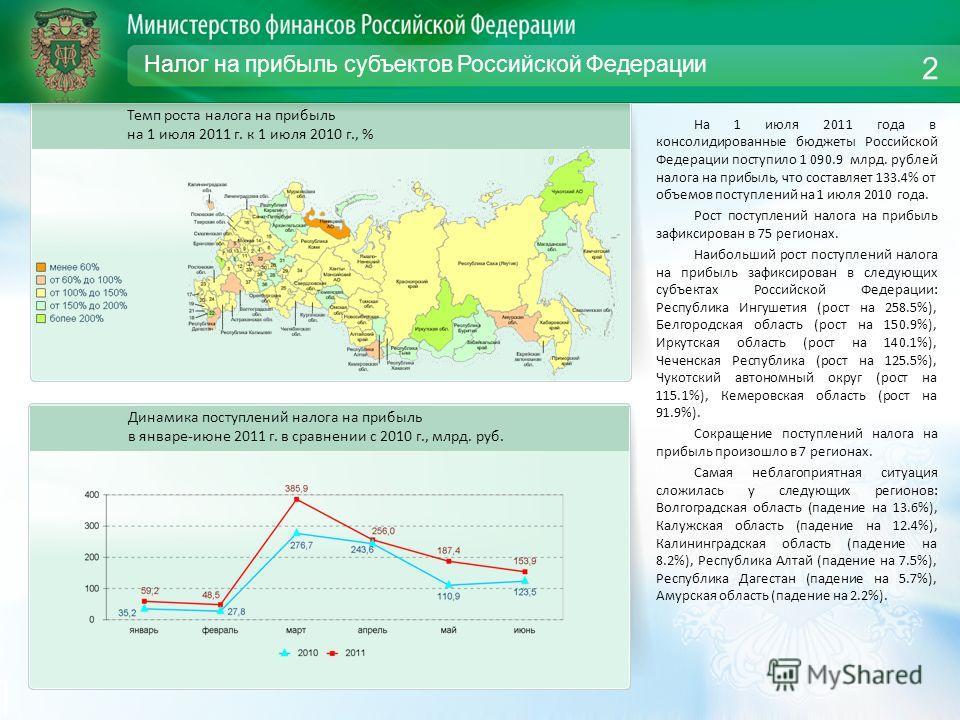 Налог на прибыль субъектов Российской Федерации На 1 июля 2011 года в консолидированные бюджеты Российской Федерации поступило 1 090.9 млрд. рублей налога на прибыль, что составляет 133.4% от объемов поступлений на 1 июля 2010 года. Рост поступлений