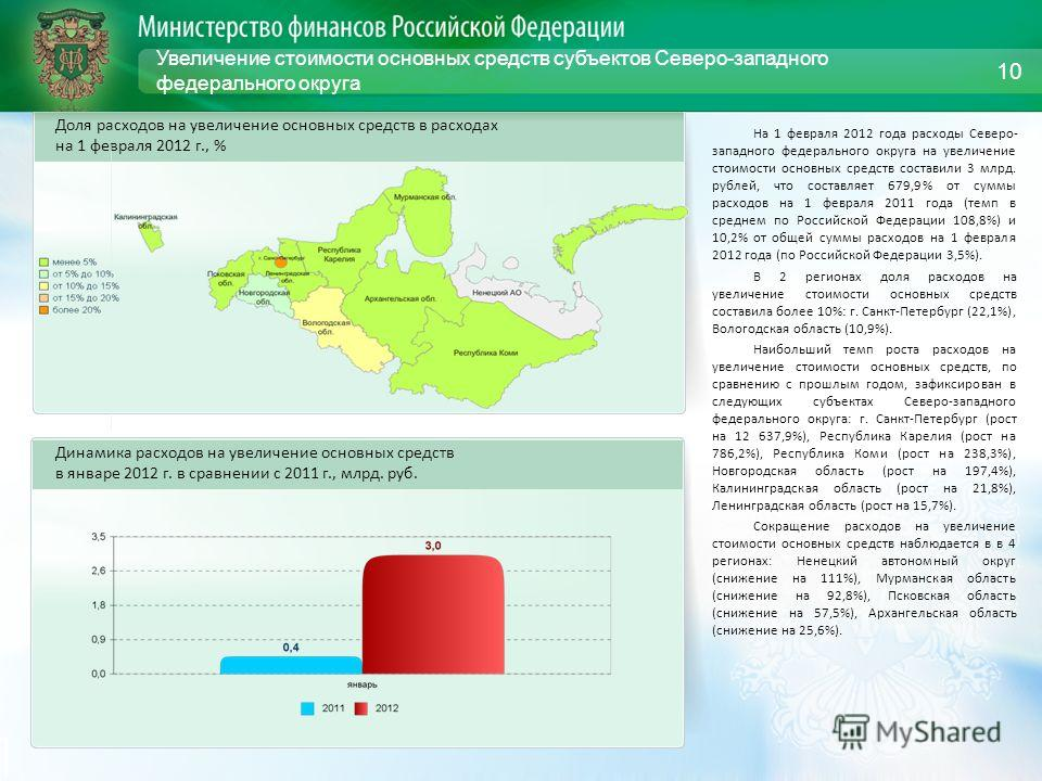 Увеличение стоимости основных средств субъектов Северо-западного федерального округа На 1 февраля 2012 года расходы Северо- западного федерального округа на увеличение стоимости основных средств составили 3 млрд. рублей, что составляет 679,9% от сумм