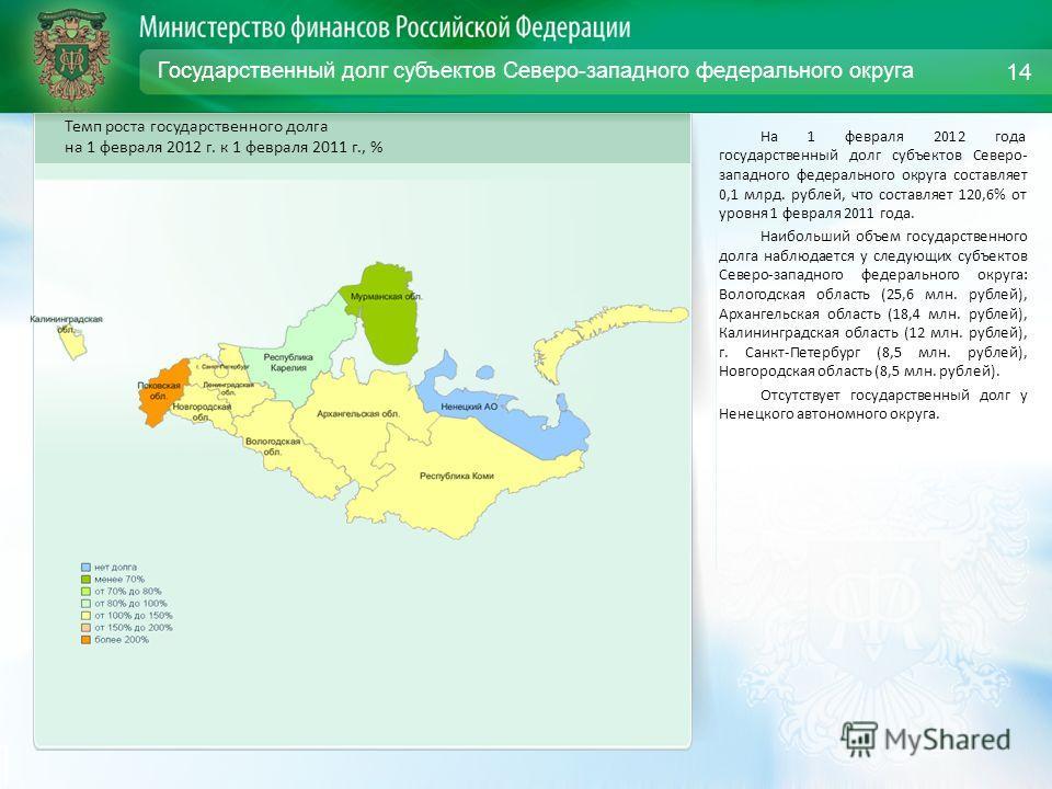 Государственный долг субъектов Северо-западного федерального округа На 1 февраля 2012 года государственный долг субъектов Северо- западного федерального округа составляет 0,1 млрд. рублей, что составляет 120,6% от уровня 1 февраля 2011 года. Наибольш
