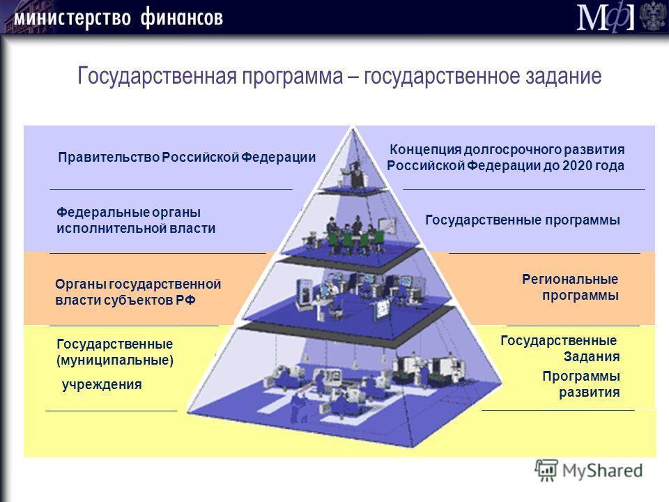 Государственная программа – государственное задание Концепция долгосрочного развития Российской Федерации до 2020 года Государственные программы Региональные программы Государственные Задания Программы развития Правительство Российской Федерации Орга