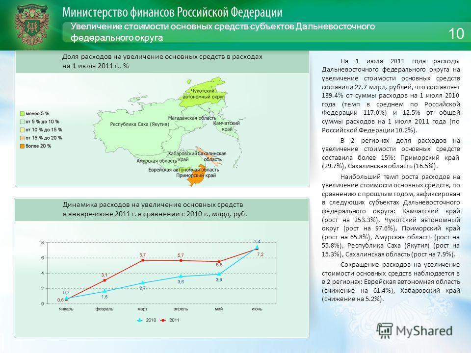 Увеличение стоимости основных средств субъектов Дальневосточного федерального округа На 1 июля 2011 года расходы Дальневосточного федерального округа на увеличение стоимости основных средств составили 27.7 млрд. рублей, что составляет 139.4% от суммы