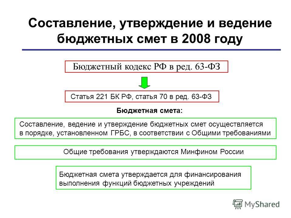 Составление, утверждение и ведение бюджетных смет в 2008 году Составление, ведение и утверждение бюджетных смет осуществляется в порядке, установленном ГРБС, в соответствии с Общими требованиями Бюджетная смета утверждается для финансирования выполне