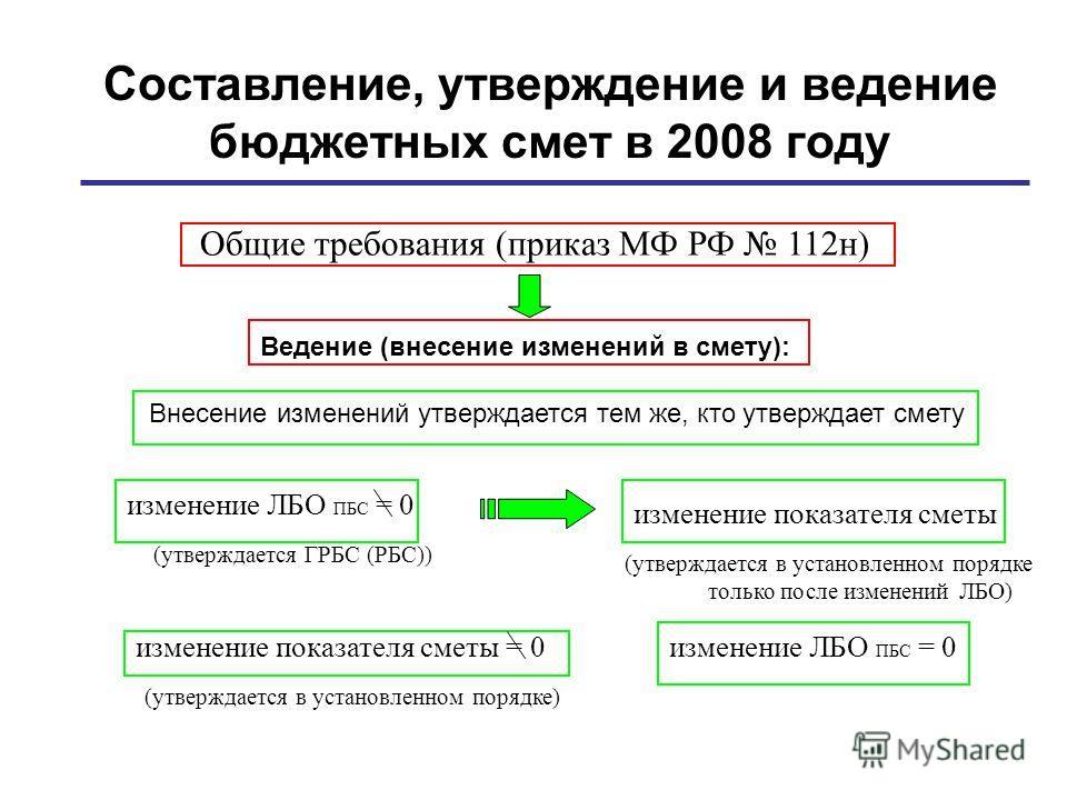 Составление, утверждение и ведение бюджетных смет в 2008 году Внесение изменений утверждается тем же, кто утверждает смету Общие требования (приказ МФ РФ 112н) Ведение (внесение изменений в смету): изменение ЛБО ПБС = 0 (утверждается ГРБС (РБС)) изме