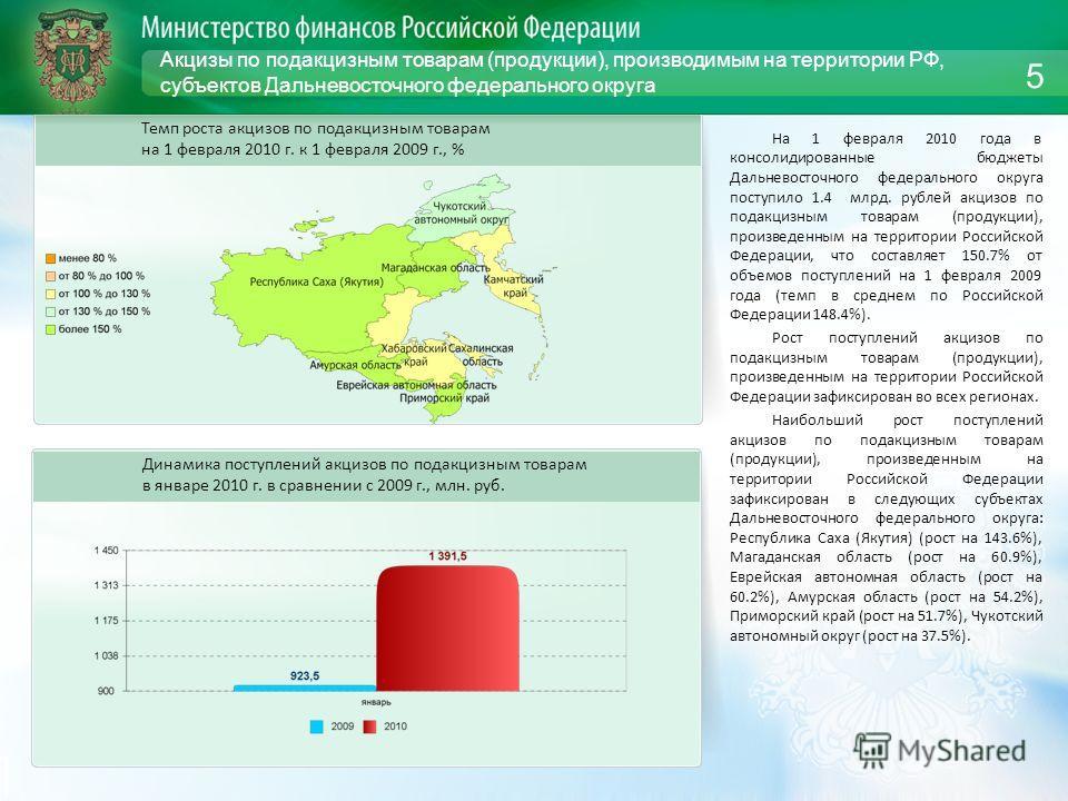 Акцизы по подакцизным товарам (продукции), производимым на территории РФ, субъектов Дальневосточного федерального округа На 1 февраля 2010 года в консолидированные бюджеты Дальневосточного федерального округа поступило 1.4 млрд. рублей акцизов по под