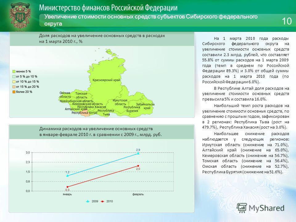 Увеличение стоимости основных средств субъектов Сибирского федерального округа На 1 марта 2010 года расходы Сибирского федерального округа на увеличение стоимости основных средств составили 2.3 млрд. рублей, что составляет 55.8% от суммы расходов на
