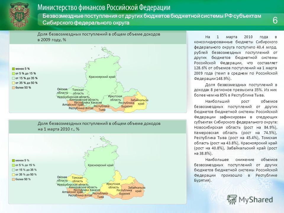 Безвозмездные поступления от других бюджетов бюджетной системы РФ субъектам Сибирского федерального округа На 1 марта 2010 года в консолидированные бюджеты Сибирского федерального округа поступило 40.4 млрд. рублей безвозмездных поступлений от других