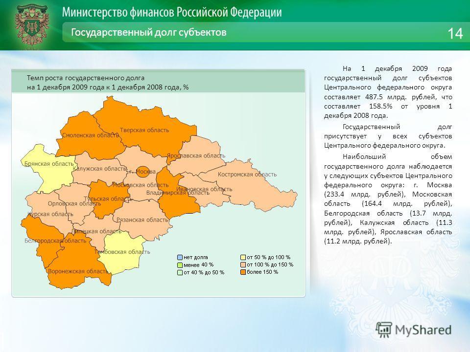 Государственный долг субъектов На 1 декабря 2009 года государственный долг субъектов Центрального федерального округа составляет 487.5 млрд. рублей, что составляет 158.5% от уровня 1 декабря 2008 года. Государственный долг присутствует у всех субъект