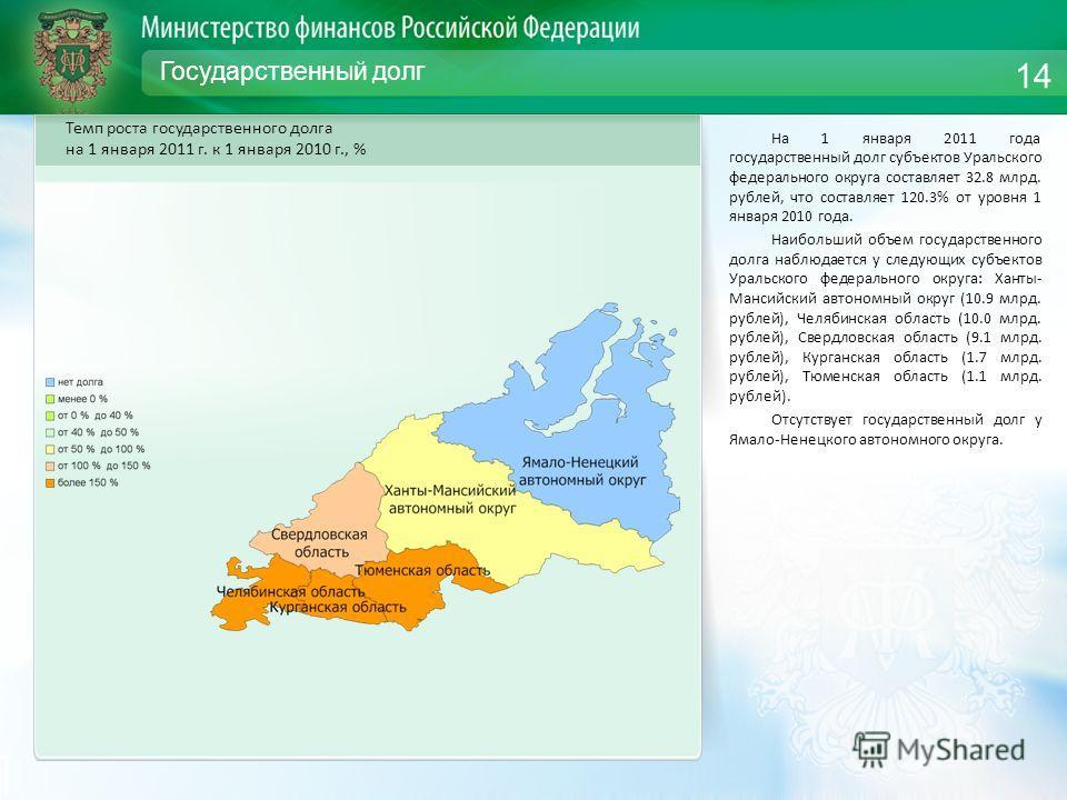 Государственный долг На 1 января 2011 года государственный долг субъектов Уральского федерального округа составляет 32.8 млрд. рублей, что составляет 120.3% от уровня 1 января 2010 года. Наибольший объем государственного долга наблюдается у следующих