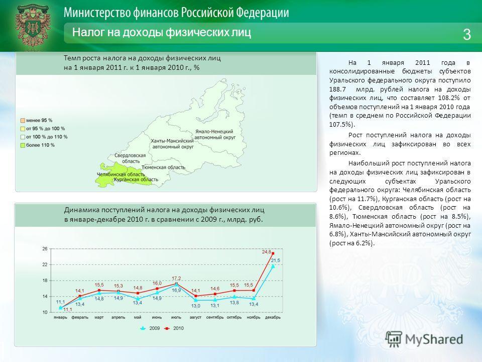 Налог на доходы физических лиц На 1 января 2011 года в консолидированные бюджеты субъектов Уральского федерального округа поступило 188.7 млрд. рублей налога на доходы физических лиц, что составляет 108.2% от объемов поступлений на 1 января 2010 года