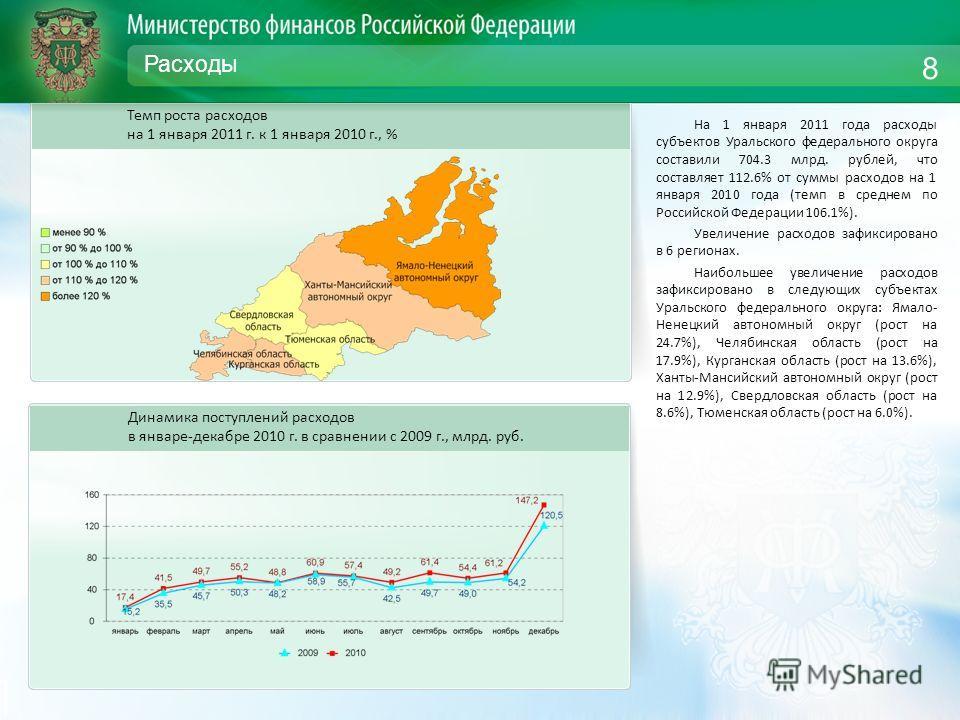 Расходы На 1 января 2011 года расходы субъектов Уральского федерального округа составили 704.3 млрд. рублей, что составляет 112.6% от суммы расходов на 1 января 2010 года (темп в среднем по Российской Федерации 106.1%). Увеличение расходов зафиксиров