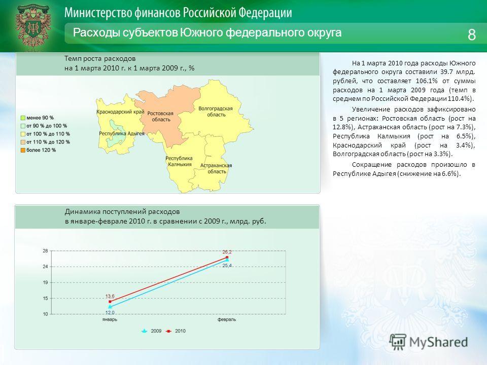 Расходы субъектов Южного федерального округа На 1 марта 2010 года расходы Южного федерального округа составили 39.7 млрд. рублей, что составляет 106.1% от суммы расходов на 1 марта 2009 года (темп в среднем по Российской Федерации 110.4%). Увеличение