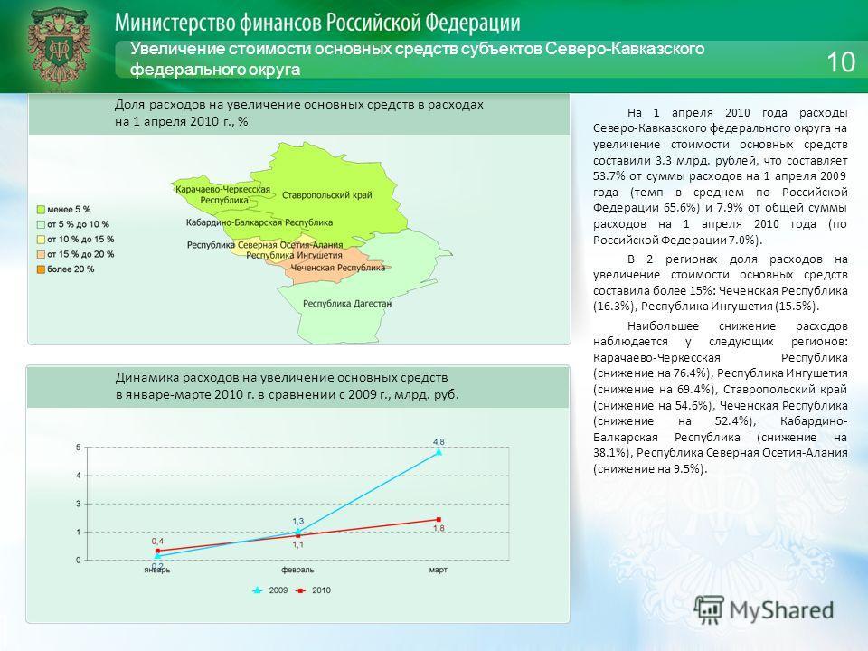 Увеличение стоимости основных средств субъектов Северо-Кавказского федерального округа На 1 апреля 2010 года расходы Северо-Кавказского федерального округа на увеличение стоимости основных средств составили 3.3 млрд. рублей, что составляет 53.7% от с