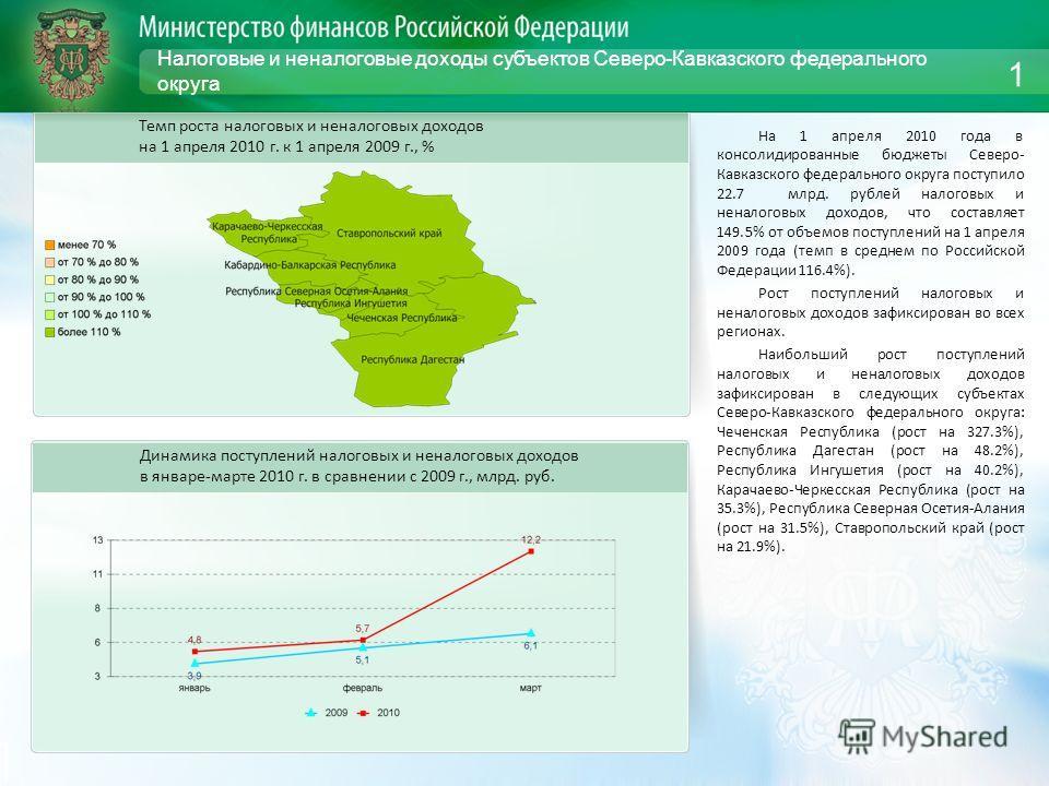 Налоговые и неналоговые доходы субъектов Северо-Кавказского федерального округа На 1 апреля 2010 года в консолидированные бюджеты Северо- Кавказского федерального округа поступило 22.7 млрд. рублей налоговых и неналоговых доходов, что составляет 149.
