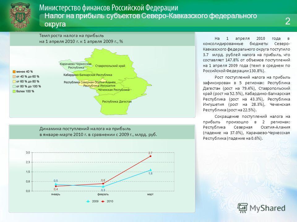 Налог на прибыль субъектов Северо-Кавказского федерального округа На 1 апреля 2010 года в консолидированные бюджеты Северо- Кавказского федерального округа поступило 3.7 млрд. рублей налога на прибыль, что составляет 147.8% от объемов поступлений на