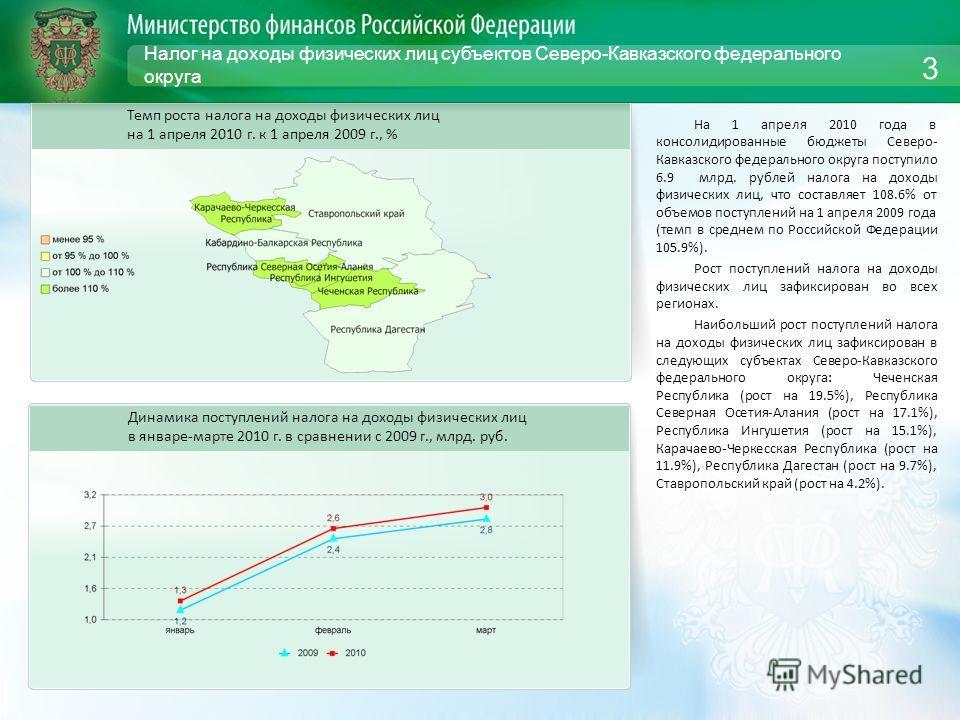 Налог на доходы физических лиц субъектов Северо-Кавказского федерального округа На 1 апреля 2010 года в консолидированные бюджеты Северо- Кавказского федерального округа поступило 6.9 млрд. рублей налога на доходы физических лиц, что составляет 108.6