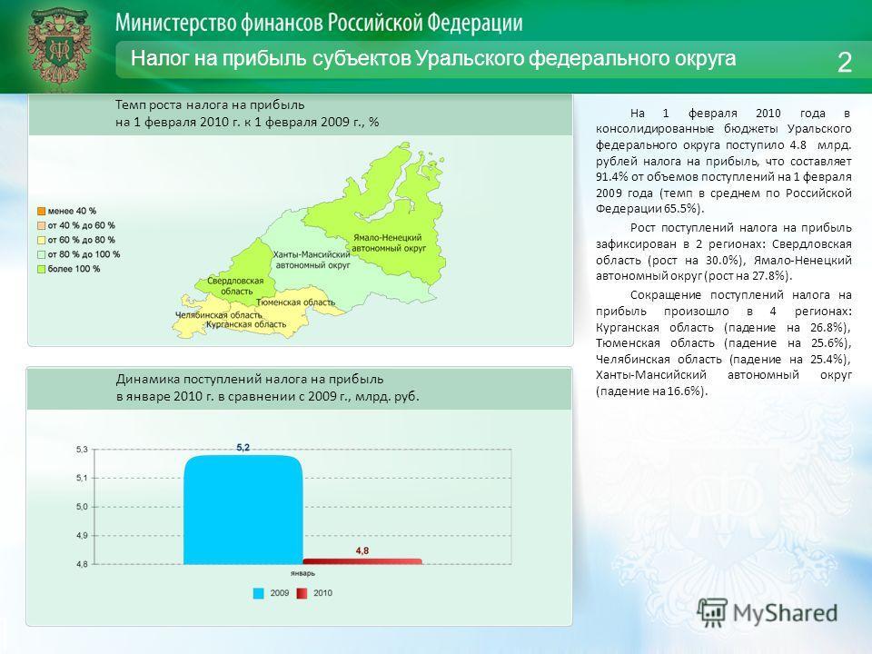 Налог на прибыль субъектов Уральского федерального округа На 1 февраля 2010 года в консолидированные бюджеты Уральского федерального округа поступило 4.8 млрд. рублей налога на прибыль, что составляет 91.4% от объемов поступлений на 1 февраля 2009 го