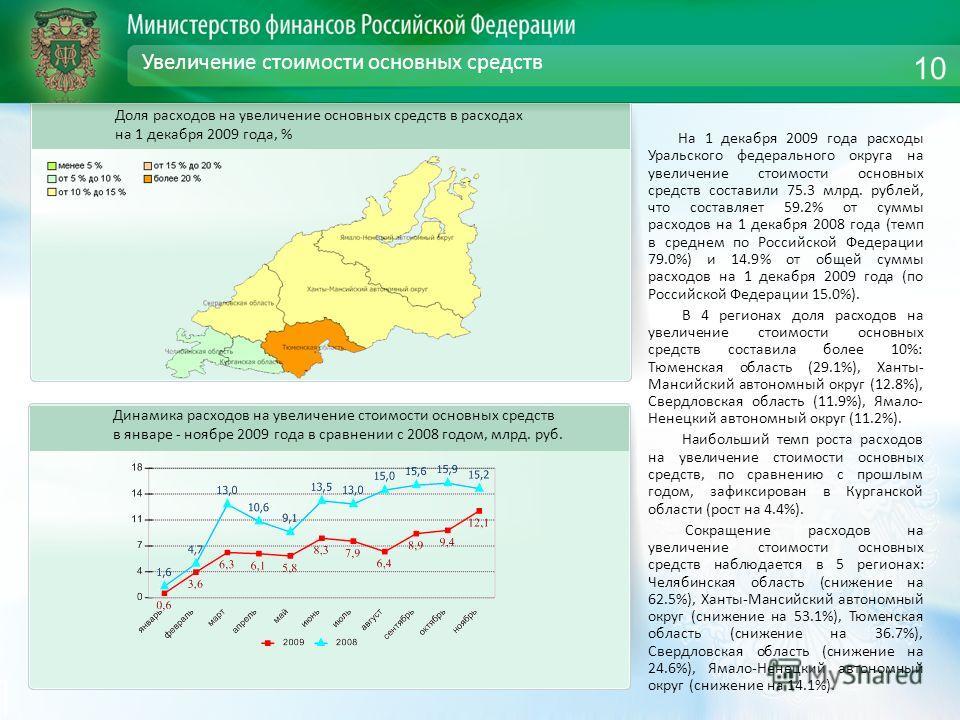 Увеличение стоимости основных средств На 1 декабря 2009 года расходы Уральского федерального округа на увеличение стоимости основных средств составили 75.3 млрд. рублей, что составляет 59.2% от суммы расходов на 1 декабря 2008 года (темп в среднем по