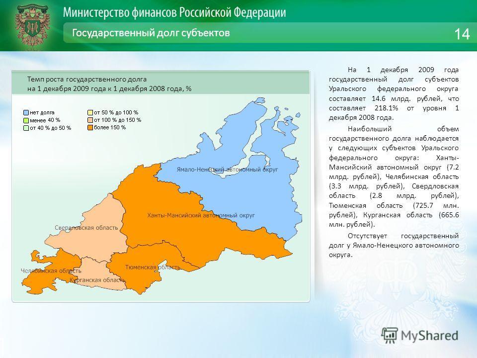 Государственный долг субъектов На 1 декабря 2009 года государственный долг субъектов Уральского федерального округа составляет 14.6 млрд. рублей, что составляет 218.1% от уровня 1 декабря 2008 года. Наибольший объем государственного долга наблюдается