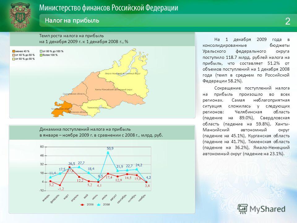 Налог на прибыль На 1 декабря 2009 года в консолидированные бюджеты Уральского федерального округа поступило 118.7 млрд. рублей налога на прибыль, что составляет 51.2% от объемов поступлений на 1 декабря 2008 года (темп в среднем по Российской Федера
