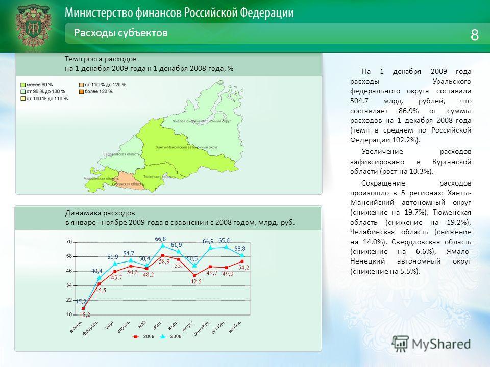 Расходы субъектов На 1 декабря 2009 года расходы Уральского федерального округа составили 504.7 млрд. рублей, что составляет 86.9% от суммы расходов на 1 декабря 2008 года (темп в среднем по Российской Федерации 102.2%). Увеличение расходов зафиксиро