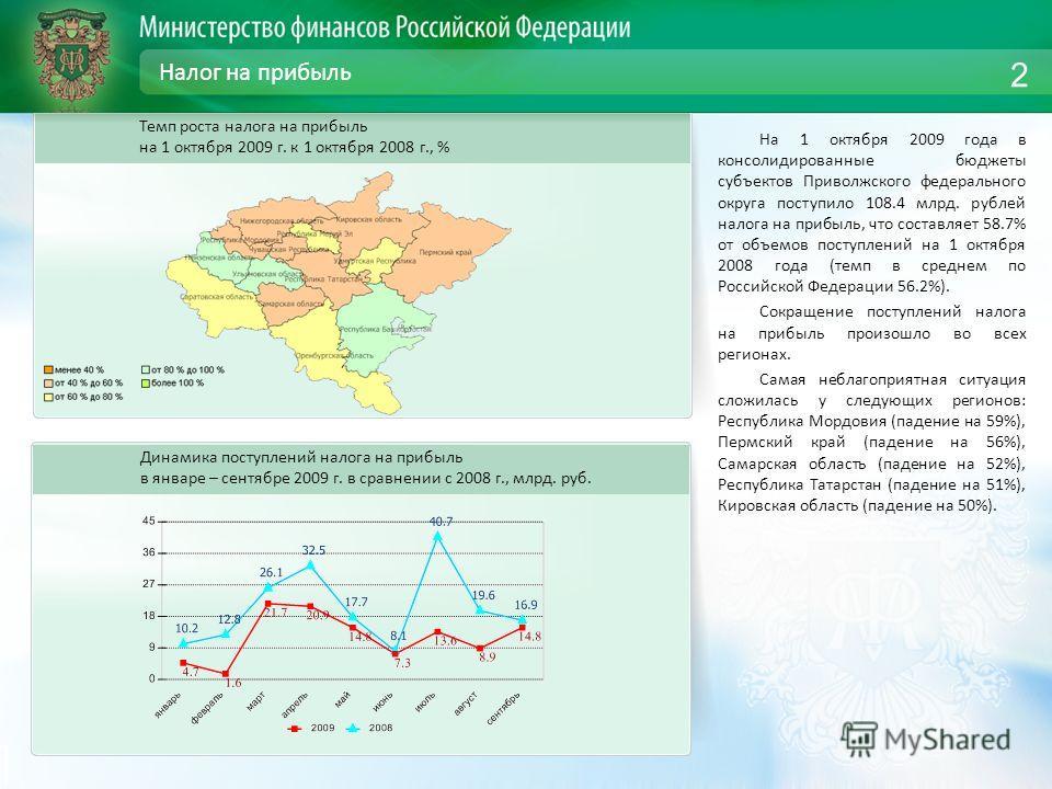 Налог на прибыль На 1 октября 2009 года в консолидированные бюджеты субъектов Приволжского федерального округа поступило 108.4 млрд. рублей налога на прибыль, что составляет 58.7% от объемов поступлений на 1 октября 2008 года (темп в среднем по Росси