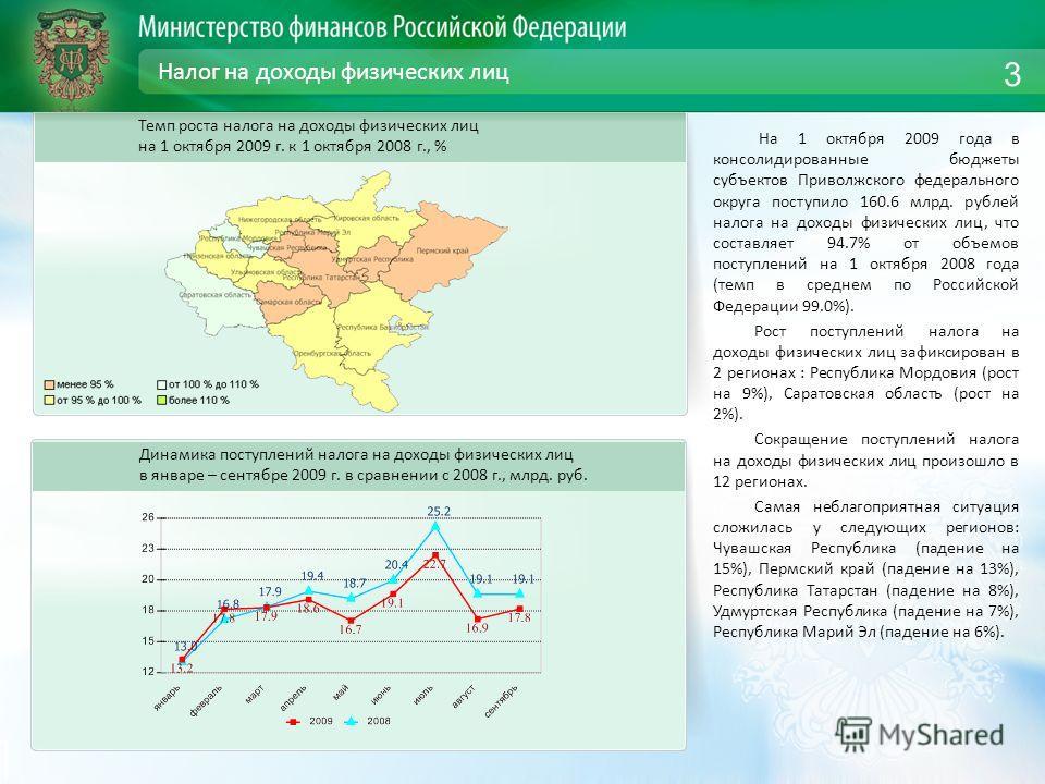 Налог на доходы физических лиц На 1 октября 2009 года в консолидированные бюджеты субъектов Приволжского федерального округа поступило 160.6 млрд. рублей налога на доходы физических лиц, что составляет 94.7% от объемов поступлений на 1 октября 2008 г