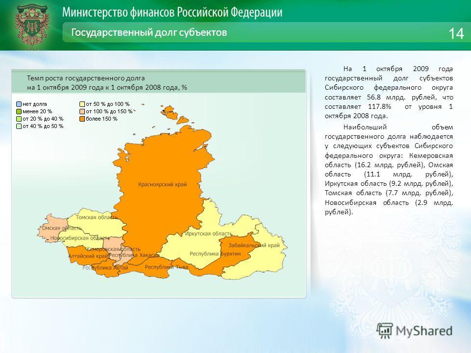 Государственный долг субъектов На 1 октября 2009 года государственный долг субъектов Сибирского федерального округа составляет 56.8 млрд. рублей, что составляет 117.8% от уровня 1 октября 2008 года. Наибольший объем государственного долга наблюдается