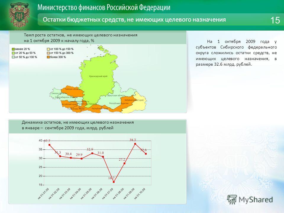 Остатки бюджетных средств, не имеющих целевого назначения На 1 октября 2009 года у субъектов Сибирского федерального округа сложились остатки средств, не имеющих целевого назначения, в размере 32.6 млрд. рублей. Динамика остатков, не имеющих целевого