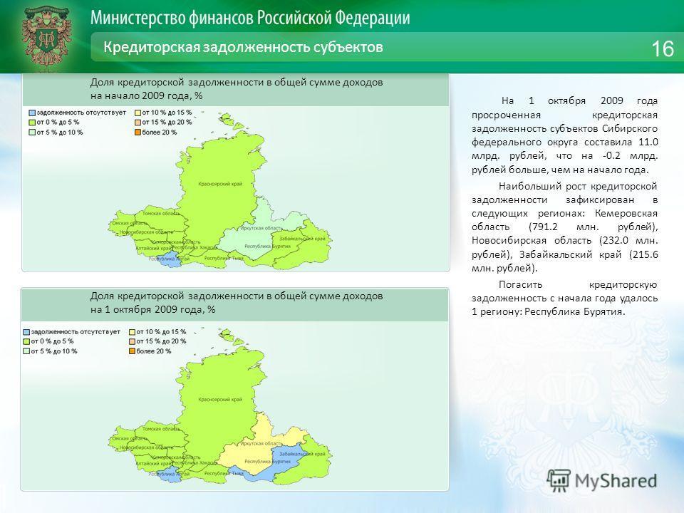 Кредиторская задолженность субъектов На 1 октября 2009 года просроченная кредиторская задолженность субъектов Сибирского федерального округа составила 11.0 млрд. рублей, что на -0.2 млрд. рублей больше, чем на начало года. Наибольший рост кредиторско
