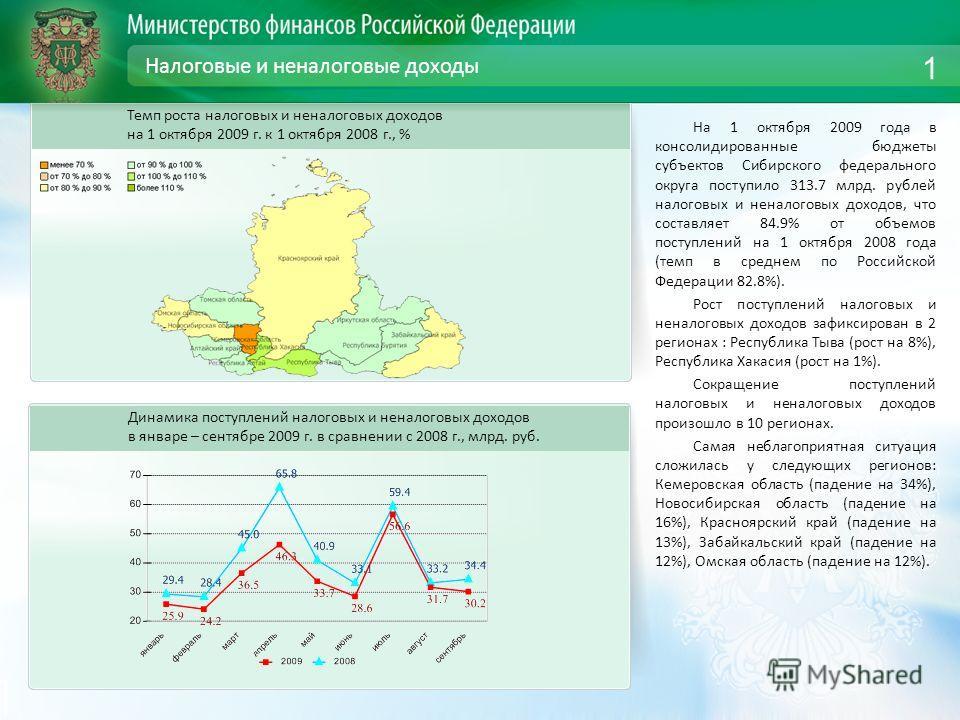 Налоговые и неналоговые доходы На 1 октября 2009 года в консолидированные бюджеты субъектов Сибирского федерального округа поступило 313.7 млрд. рублей налоговых и неналоговых доходов, что составляет 84.9% от объемов поступлений на 1 октября 2008 год