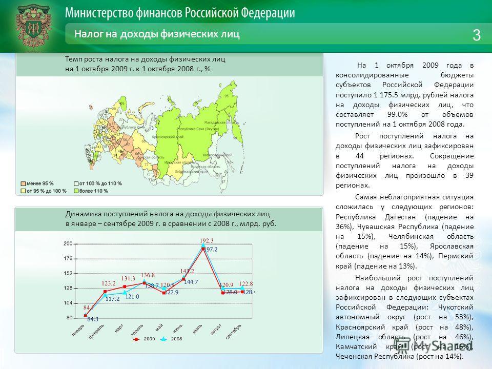 Налог на доходы физических лиц На 1 октября 2009 года в консолидированные бюджеты субъектов Российской Федерации поступило 1 175.5 млрд. рублей налога на доходы физических лиц, что составляет 99.0% от объемов поступлений на 1 октября 2008 года. Рост