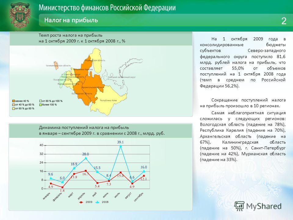 Налог на прибыль На 1 октября 2009 года в консолидированные бюджеты субъектов Северо-западного федерального округа поступило 81,6 млрд. рублей налога на прибыль, что составляет 55,0% от объемов поступлений на 1 октября 2008 года (темп в среднем по Ро