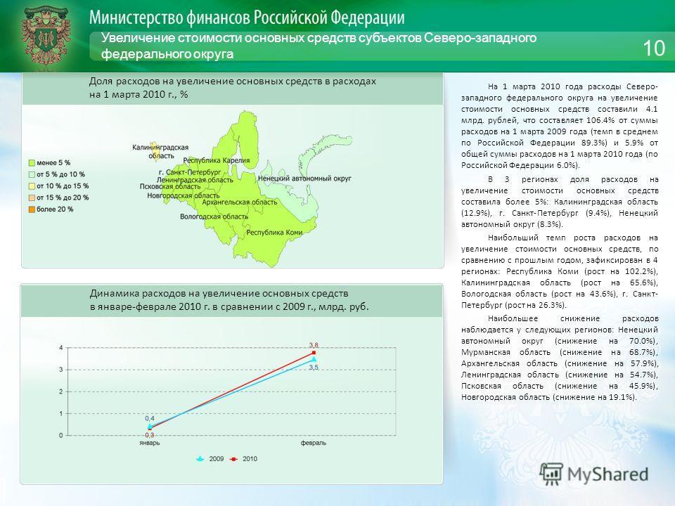 Увеличение стоимости основных средств субъектов Северо-западного федерального округа На 1 марта 2010 года расходы Северо- западного федерального округа на увеличение стоимости основных средств составили 4.1 млрд. рублей, что составляет 106.4% от сумм