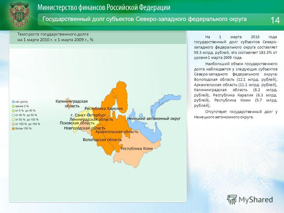 Государственный долг субъектов Северо-западного федерального округа На 1 марта 2010 года государственный долг субъектов Северо- западного федерального округа составляет 59.3 млрд. рублей, что составляет 183.3% от уровня 1 марта 2009 года. Наибольший