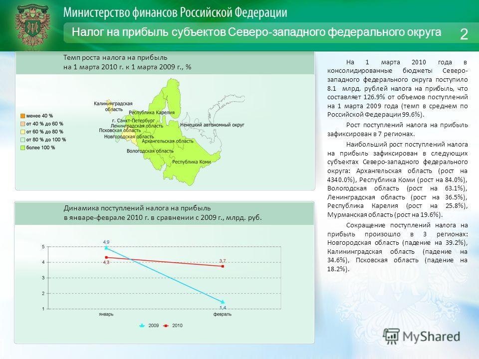 Налог на прибыль субъектов Северо-западного федерального округа На 1 марта 2010 года в консолидированные бюджеты Северо- западного федерального округа поступило 8.1 млрд. рублей налога на прибыль, что составляет 126.9% от объемов поступлений на 1 мар