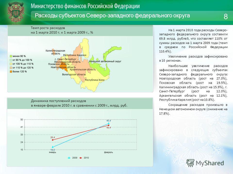 Расходы субъектов Северо-западного федерального округа На 1 марта 2010 года расходы Северо- западного федерального округа составили 69.8 млрд. рублей, что составляет 110% от суммы расходов на 1 марта 2009 года (темп в среднем по Российской Федерации