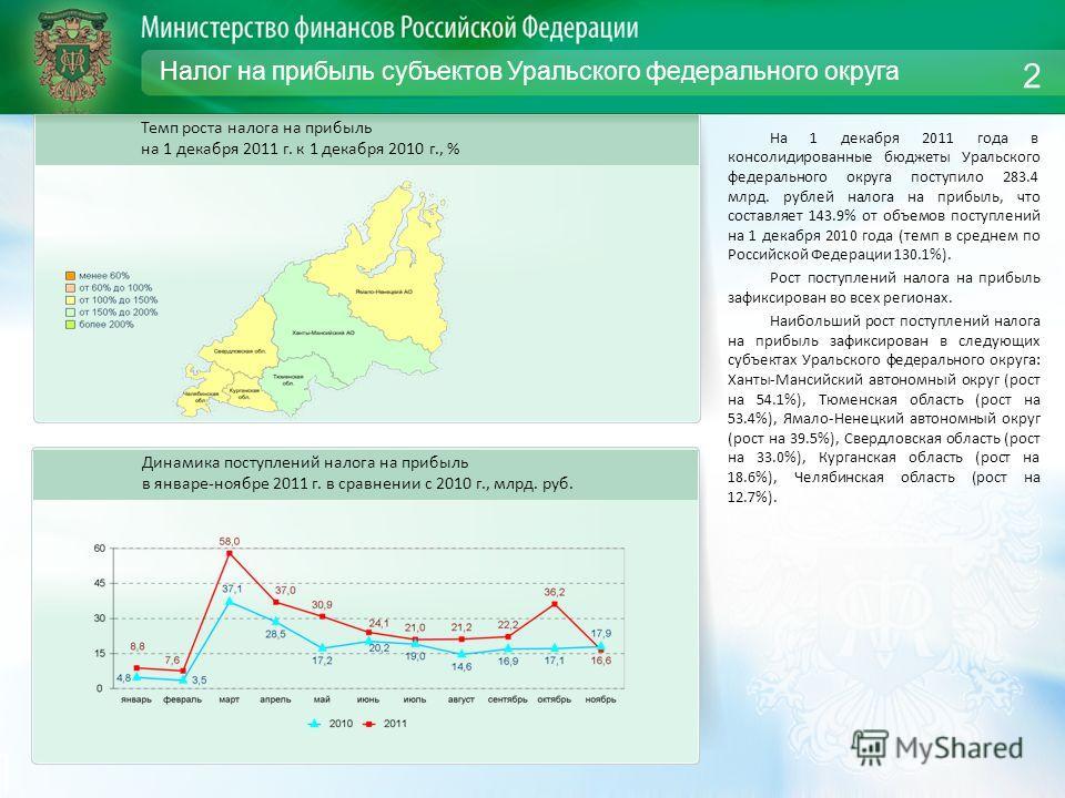 Налог на прибыль субъектов Уральского федерального округа На 1 декабря 2011 года в консолидированные бюджеты Уральского федерального округа поступило 283.4 млрд. рублей налога на прибыль, что составляет 143.9% от объемов поступлений на 1 декабря 2010