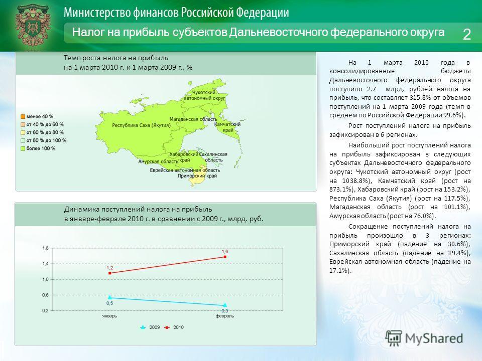 Налог на прибыль субъектов Дальневосточного федерального округа На 1 марта 2010 года в консолидированные бюджеты Дальневосточного федерального округа поступило 2.7 млрд. рублей налога на прибыль, что составляет 315.8% от объемов поступлений на 1 март