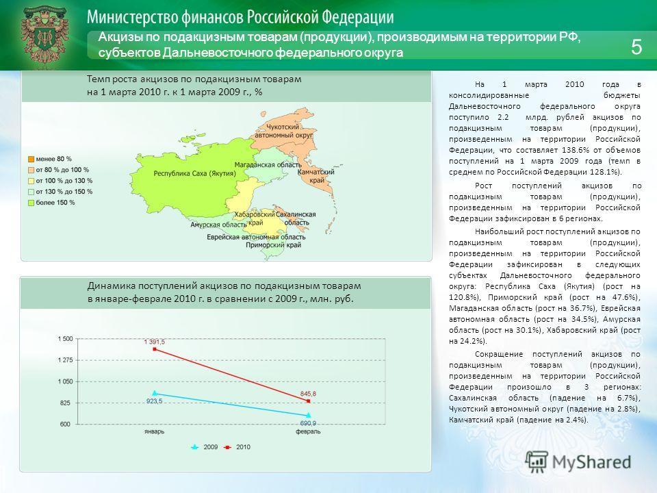 Акцизы по подакцизным товарам (продукции), производимым на территории РФ, субъектов Дальневосточного федерального округа На 1 марта 2010 года в консолидированные бюджеты Дальневосточного федерального округа поступило 2.2 млрд. рублей акцизов по подак