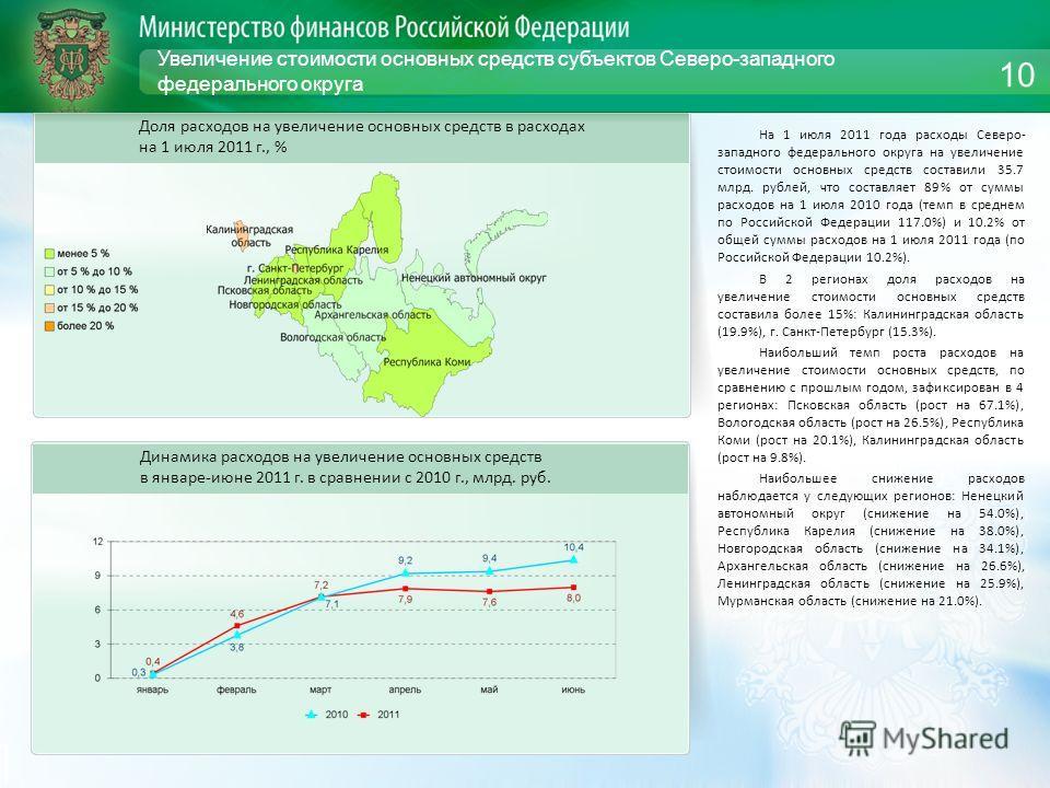 Увеличение стоимости основных средств субъектов Северо-западного федерального округа На 1 июля 2011 года расходы Северо- западного федерального округа на увеличение стоимости основных средств составили 35.7 млрд. рублей, что составляет 89% от суммы р