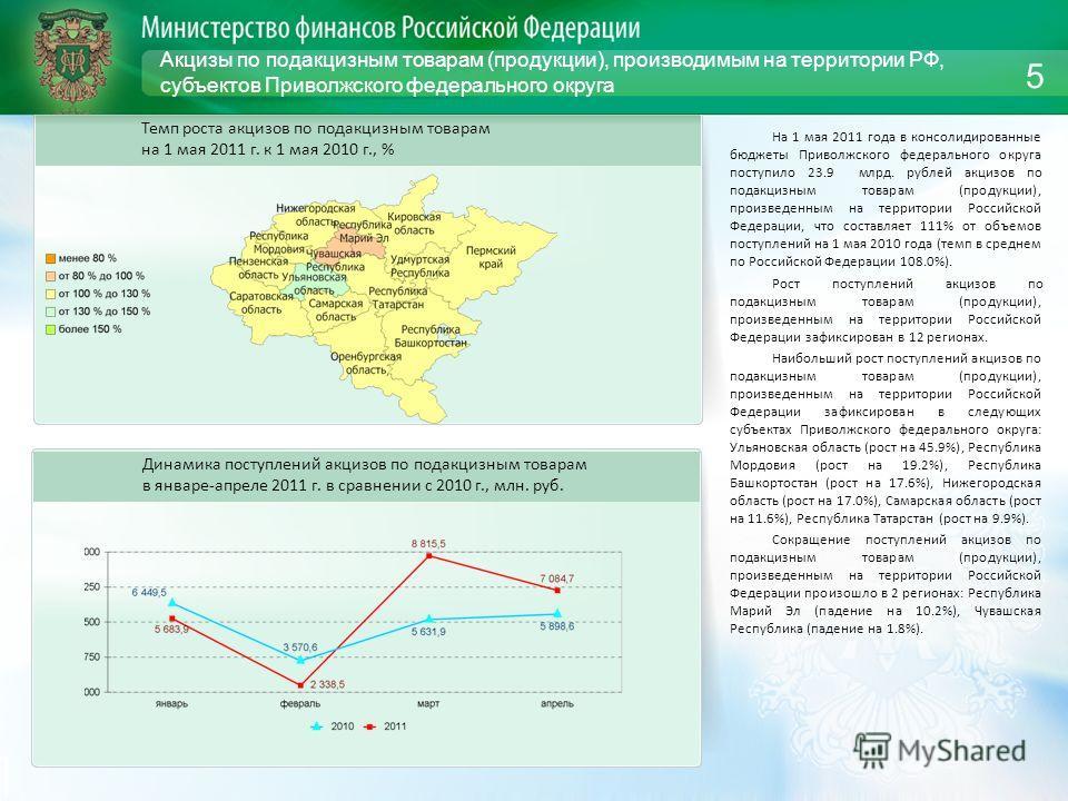 Акцизы по подакцизным товарам (продукции), производимым на территории РФ, субъектов Приволжского федерального округа На 1 мая 2011 года в консолидированные бюджеты Приволжского федерального округа поступило 23.9 млрд. рублей акцизов по подакцизным то