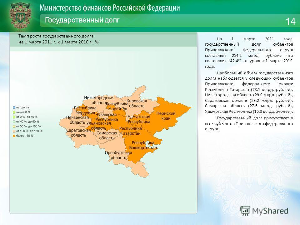 Государственный долг На 1 марта 2011 года государственный долг субъектов Приволжского федерального округа составляет 254.1 млрд. рублей, что составляет 142.4% от уровня 1 марта 2010 года. Наибольший объем государственного долга наблюдается у следующи