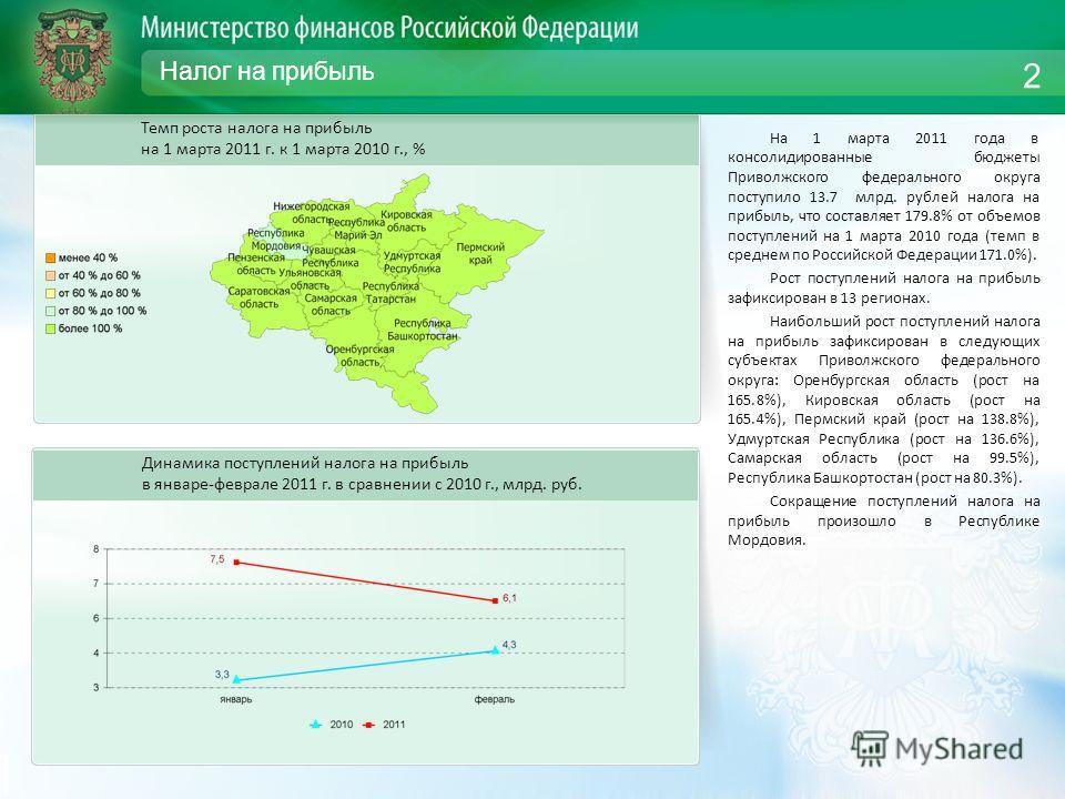 Налог на прибыль На 1 марта 2011 года в консолидированные бюджеты Приволжского федерального округа поступило 13.7 млрд. рублей налога на прибыль, что составляет 179.8% от объемов поступлений на 1 марта 2010 года (темп в среднем по Российской Федераци