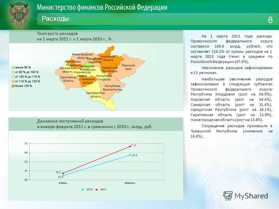 Расходы На 1 марта 2011 года расходы Приволжского федерального округа составили 109.6 млрд. рублей, что составляет 114.1% от суммы расходов на 1 марта 2010 года (темп в среднем по Российской Федерации 107.6%). Увеличение расходов зафиксировано в 13 р