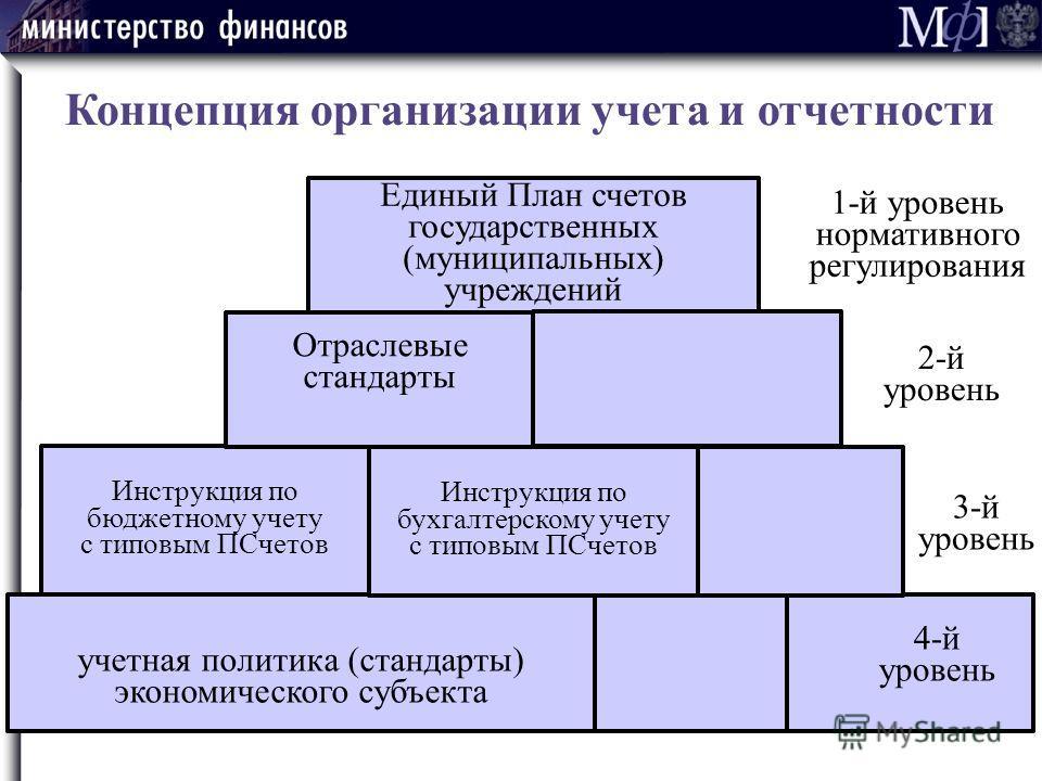 Концепция организации учета и отчетности учетная политика (стандарты) экономического субъекта Инструкция по бухгалтерскому учету с типовым ПСчетов Инструкция по бюджетному учету с типовым ПСчетов Отраслевые стандарты Единый План счетов государственны