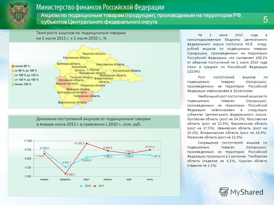 Акцизы по подакцизным товарам (продукции), производимым на территории РФ, субъектов Центрального федерального округа На 1 июля 2011 года в консолидированные бюджеты Центрального федерального округа поступило 45.8 млрд. рублей акцизов по подакцизным т