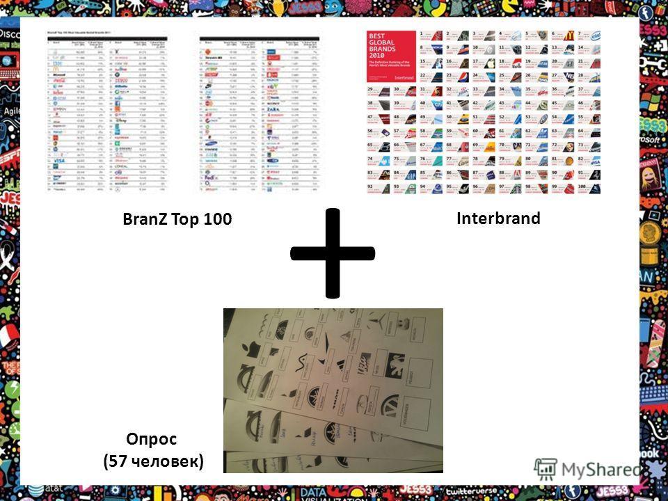 BranZ Top 100 Interbrand + Опрос (57 человек)