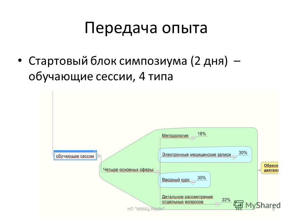 Передача опыта Стартовый блок симпозиума (2 дня) – обучающие сессии, 4 типа 6НП МИАЦ РАМН