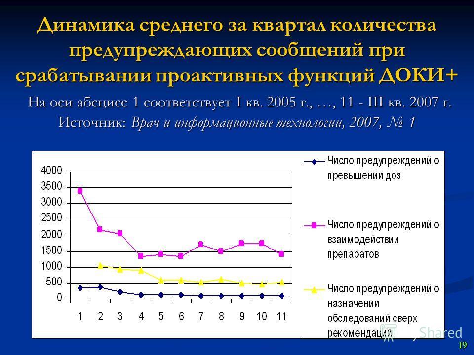Динамика среднего за квартал количества предупреждающих сообщений при срабатывании проактивных функций ДОКИ+ На оси абсцисс 1 соответствует I кв. 2005 г., …, 11 - III кв. 2007 г. Источник: Врач и информационные технологии, 2007, 1 19